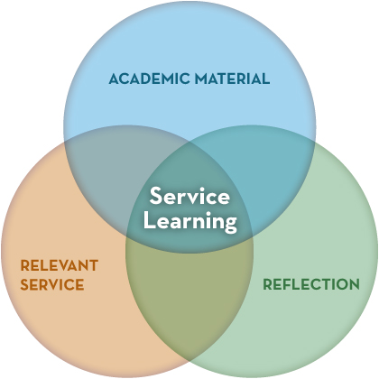 Service Learning Diagram
